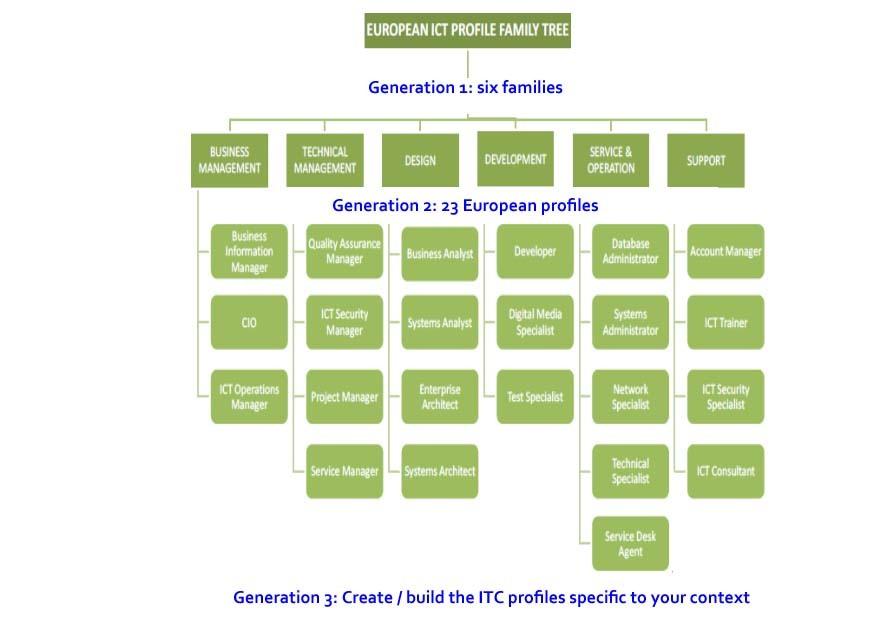 European Itc Profiles
